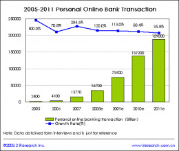 Online Banking is steadily increasing.