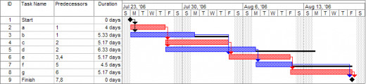 An Gantt chart created using MIcrosoft Project. See how easy it is to illustrate different tasks on a calendar.