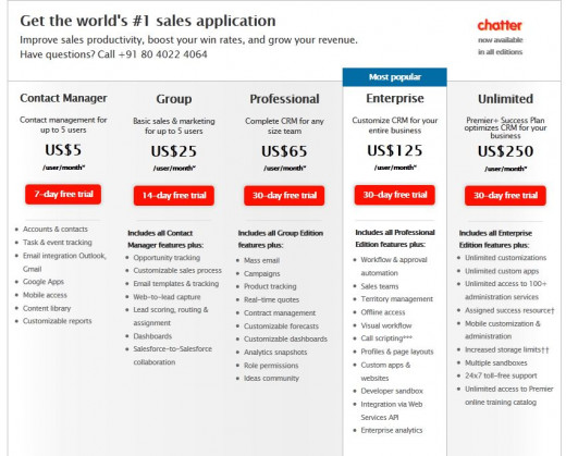 Salesforce Editions Comparison
