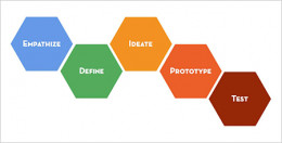 Project Innovation through Design Thinking