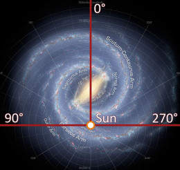 It so happens that the Sun is in one of the more habitable parts of the galaxy