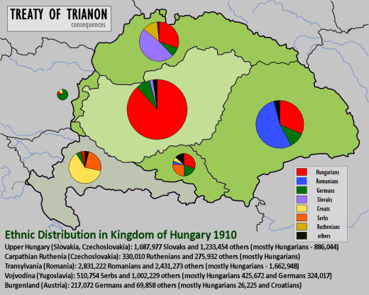 Interesting map to show European demographic after the Treaty was enforced and showing the three million displaced Hungarians.