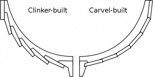 A diagram showing the clinker (left) and carvel (right) boatbuilding techniques.