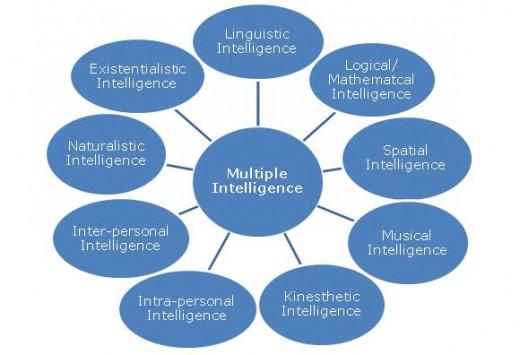 intelligences types