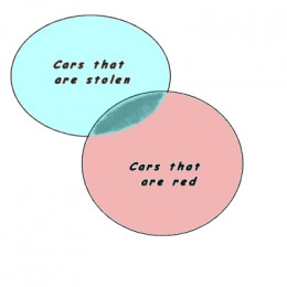 A Venn Diagram of two intersecting sets. These two sets will intersect in the real world.