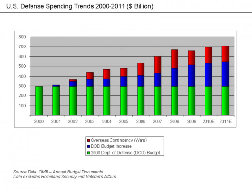 US defence Spending Trends
