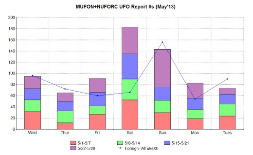 Combined MUFON & NUFORC sightings report data broken down by days of the week for the first four weeks of May 2013 (bars) plus the combined day of the week totals of MUFON & NUFORC foreign reports for the first 28 days of May 2013 (line).