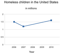 Homeless Children in America