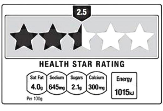 The new Australian Star Rating system for food heath