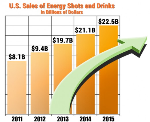 Energy Drink Sales Projections