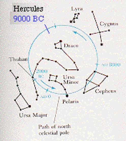 "The North Star changes! Thuban in constellation Draco was our north star in 2000 BC. POLARIS is temporarily our North Star. In 14,000 years, Vega will become the North Star and replaced by Polaris again 14,000 years later. This is ""Precession"", cause"