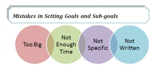 Be mindful of not setting yourself up to fail in your Goals and Sub-goals
