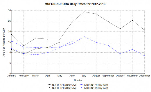 June 2013 average daily value is a projection based on MUFON data through June 22.  Values for MUFON uses data just for USA and NUFORC uses data for both USA and foreign reports.