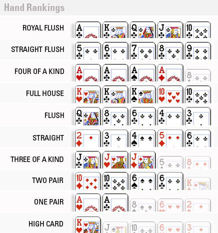 Hand Ranges From Weakest (bottom) to Top (strongest)