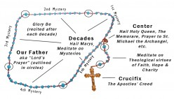 The Catholic Rosary... Vain Repetition?