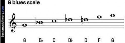 The Blues Scale for Piano