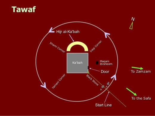 Tawaf will begin and end at Black stone or Al-Hijr Al-Aswad