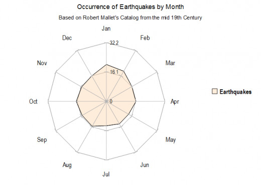 From a total of 5,879 damaging/deadly earthquakes prior to the mid 1800s (used daily Averages of Earthquakes within each month).