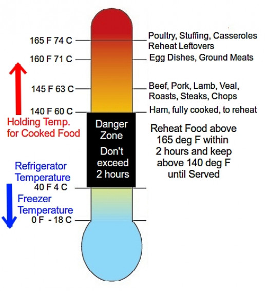 Danger zone temperatures for cooking reheating refrigeration and