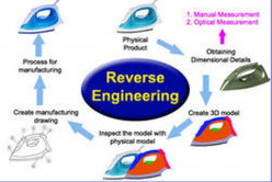 Is Reverse Engineering Ethical?- Part II