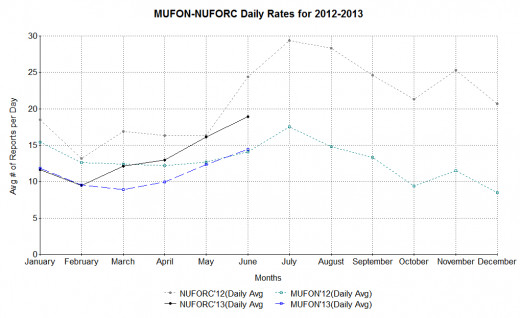 Based on raw monthly UFO report numbers from MUFON (USA reports only) and NUFORC (all reports) from January 2012 through June 2013.