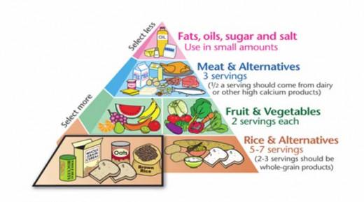 Food Pyramid for Menopause