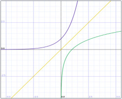 How to Find an Inverse Function