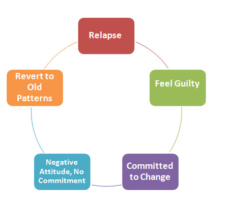 Relapse is a vicious cycle.  When you realize that you are reverting to old patterns, recommit to your recovery and check your attitude