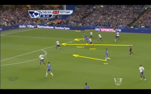 Ramires scores Chelsea's second goal thanks to pace and great movement. Note that Mata's run is unchecked, he has a lot of space in front of him.