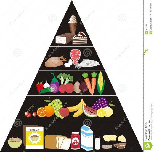 The Food pyramid is a way of choosing the amounts of food per day to eat a balanced diet.
