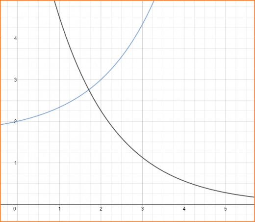 Graphs of f(x) = [2^x + 5]/3 and g(x) = 9/(2^x).