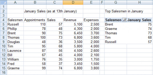 Using a pivot table to summarise an aspect of a larger data source in Excel 2007 or Excel 2010.