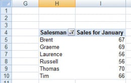 Cell H4 indicating that Excel is sorting column H in our pivot table in Excel 2007 or Excel 2010.
