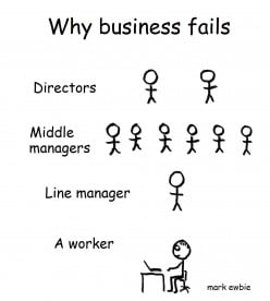 Too Many Managers Means Nothing Gets Done