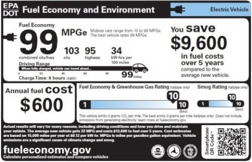 Os benefícios de veículos elétricos são claras e profunda