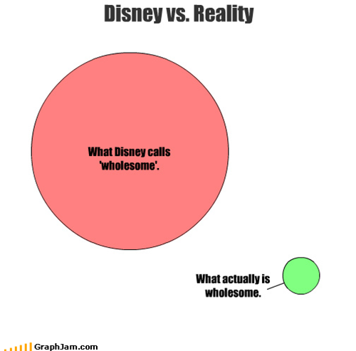 This is close to how much Disney exaggerates.