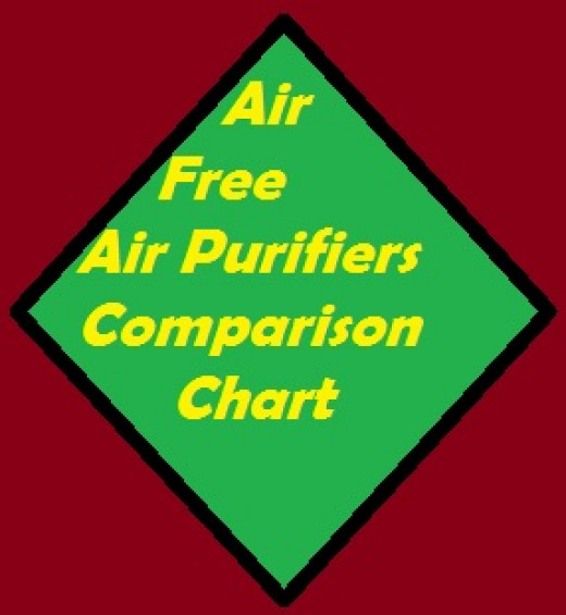 Air Free Air Purifiers Comparison Chart outlines the costs associated with using these Air Free Purifier systems.
