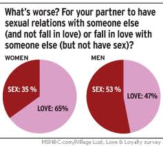 A view of  relationships  with men and women