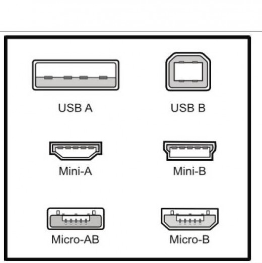 USB-based devices support a variety of different connectors.