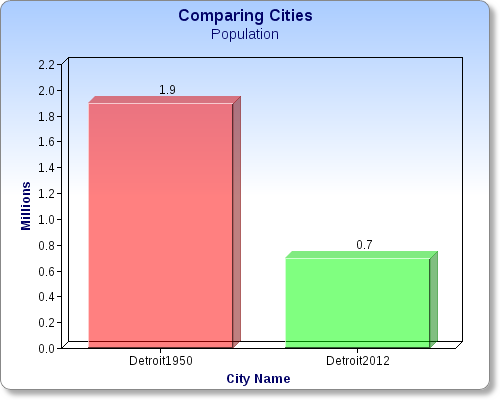Comparisons of Detroit and Columbus, Ohio