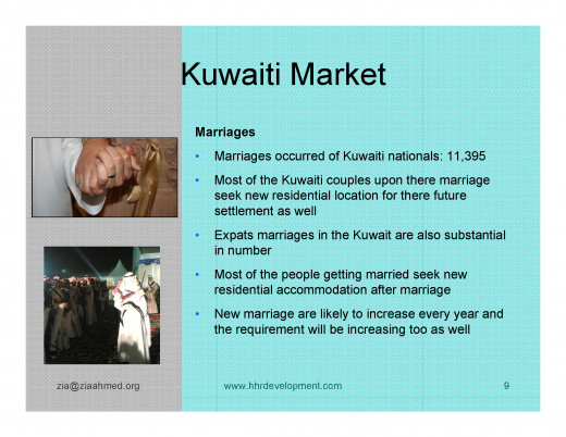 Kuwait Real estate market Demographic