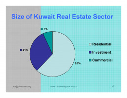 Kuwait Real estate market Market Opportunity