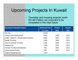 Kuwait Real estate market Projects Upstream