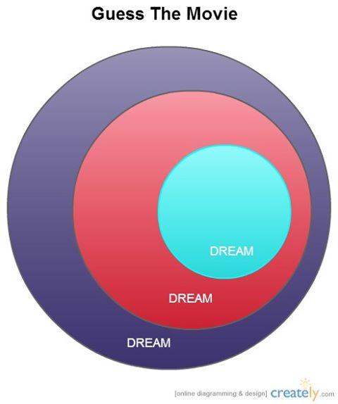 Venn Diagram Created to Explain the Popular Blockbuster Movie Inception