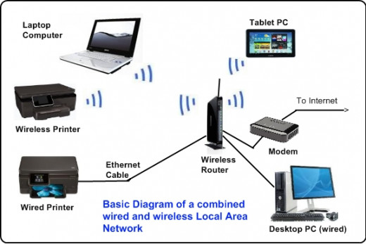 Is Your Data Safe In Your Wireless Network