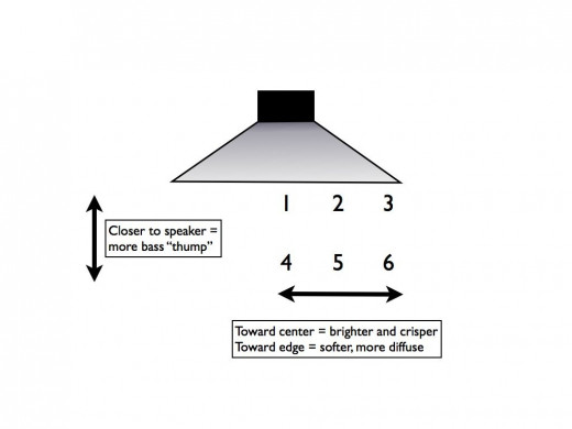 A basic guide to mic placement on a speaker.