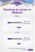 The biggest myth about scrum project management