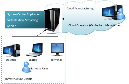 Cloud Computing : Virtualization Operating Model