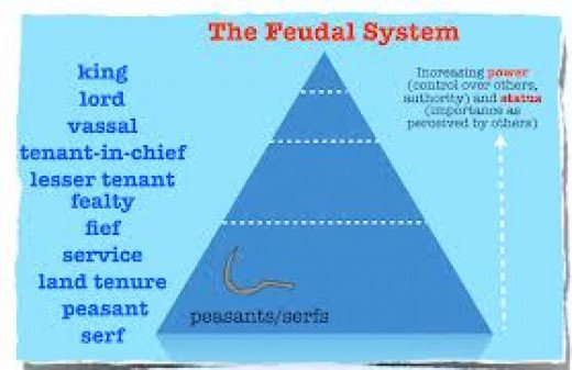 feudalism in germany Help please 1000 word report on feudalims in the history of france, england, or germany include approximate years when feudalism began and ended in that country give strong and weak points, include how feudalism finished its course in the country selected and tell who national leaders were at the time that feudalism was active in.