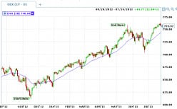 Fibonacci's are good ways to find support after a strong trend.